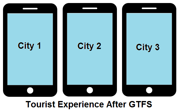 GTFS Benefits - Tourism- After GTFS