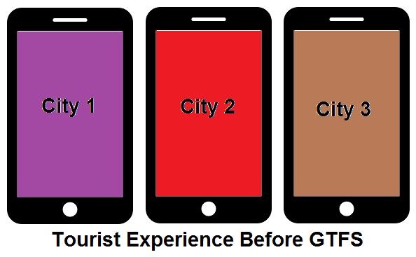 GTFS Benefits -Tourism: Before GTFS